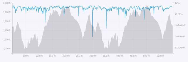 Boulder Field 100K Elevation Chart