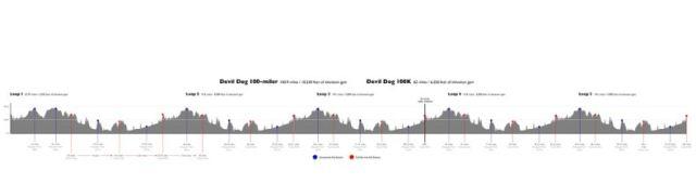 Devil Dog 100 Elvation Profile